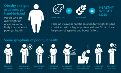 So what are the symptoms of an unhealthy gut?